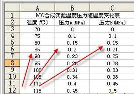 使用Excel做数据分析之相关系数与协方差