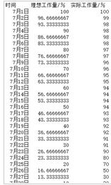 excel表格中怎么制作一份燃尽图表