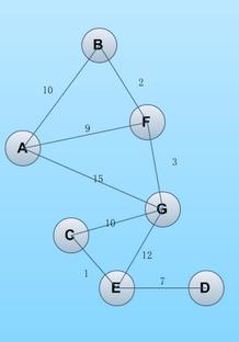 python编写的最短路径算法