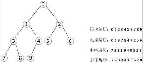 Python编程实现二叉树及七种遍历方法详解