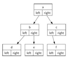 Python实现二叉树结构与进行二叉树遍历的方法详解