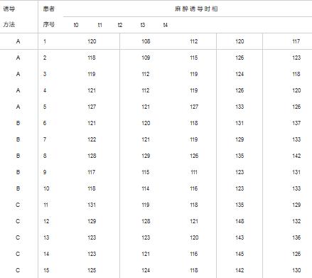 SPSS统计 | 可重复测量数据处理步骤详解
