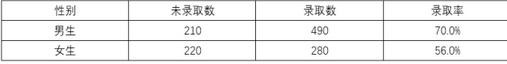 SPSS分析技术:CMH检验(分层卡方检验);辛普森悖论,数据分析的谬误