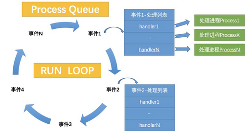 详解Python实现多进程异步事件驱动引擎