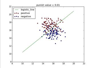 python实现逻辑回归的方法示例