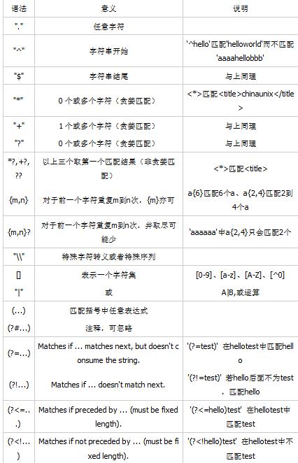python的正则表达式re模块的常用方法