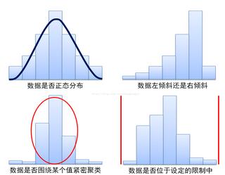 Excel-直方图(频率分布)分析