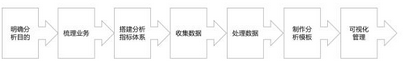 一文读懂数据分析的流程和方法论