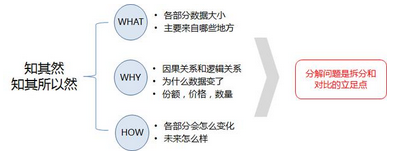 结构思维—用结构化思考让数据分析到达问题的底层
