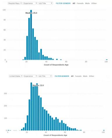 Kaggle机器学习大调查:中国从业者平均25岁,博士工资最高,最常使用Python