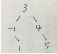 python实现的二叉树定义与遍历算法实例