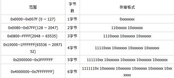 Python中的字符串操作和编码Unicode详解