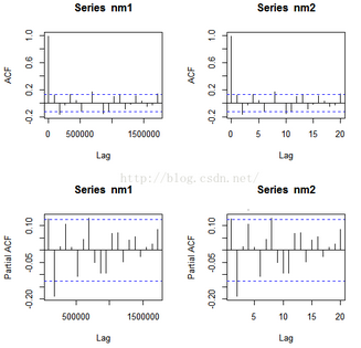 R语言建立时间序列的两个函数