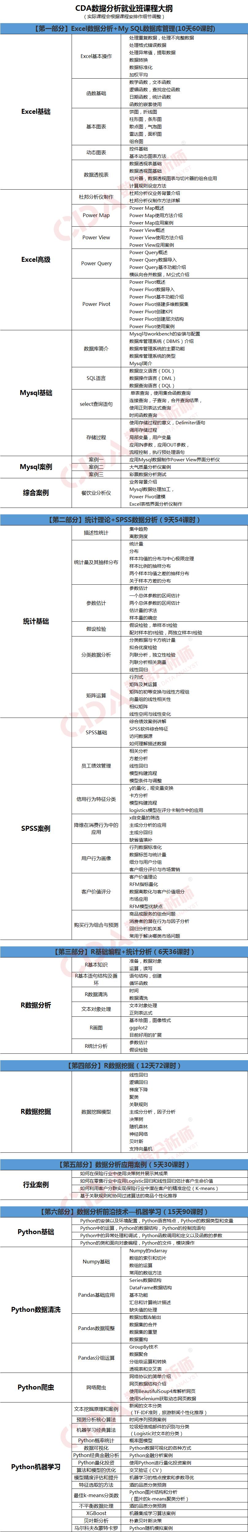 CDA「深圳」数据分析就业班1月14日开课,报名从速!