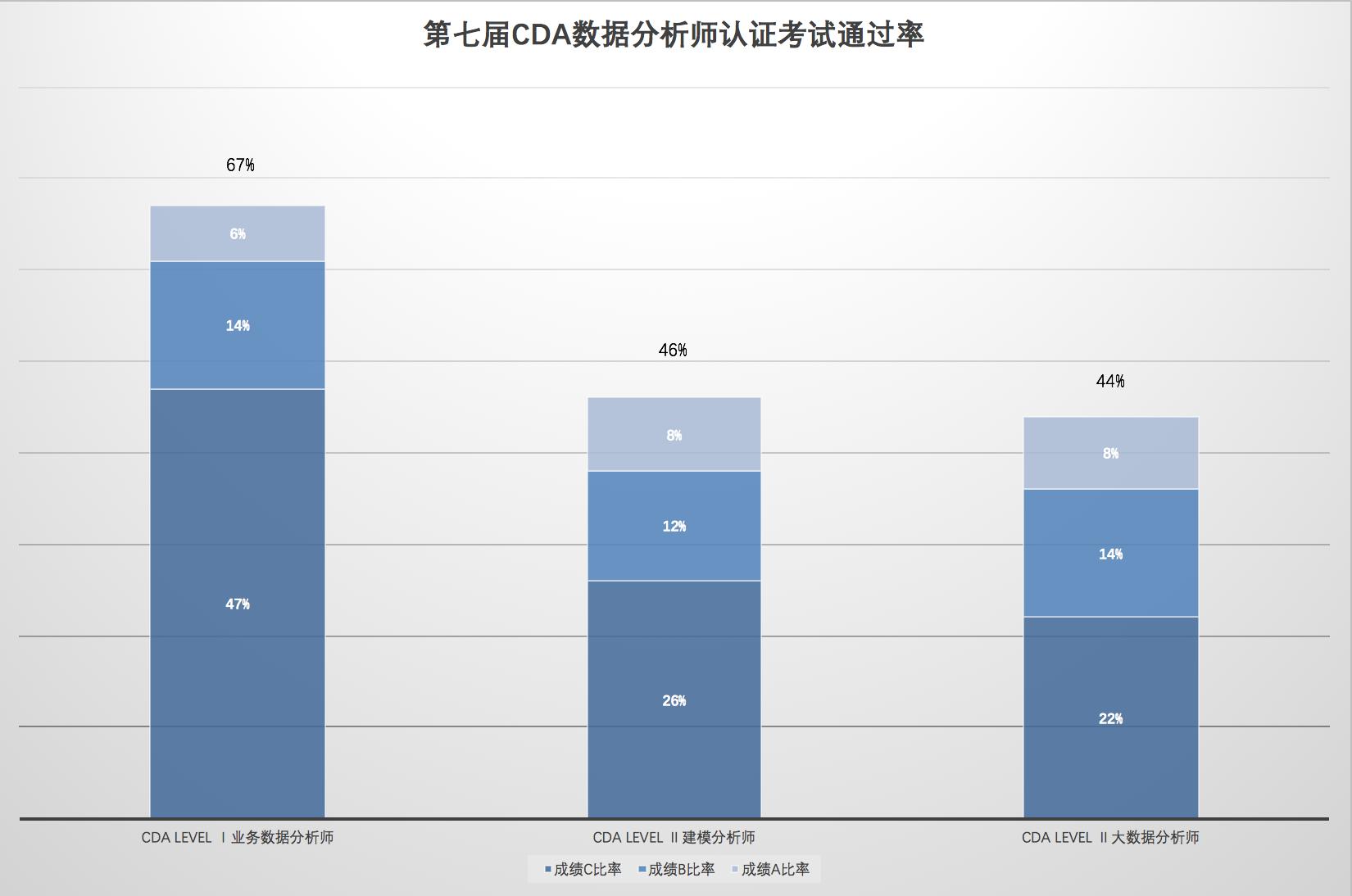 CDA数据分析师第七届认证考试·数据报告发布