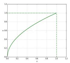 Python随机生成均匀分布在单位圆内的点代码示例