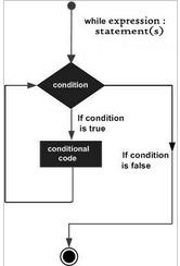 全面解析Python的While循环语句的使用方法