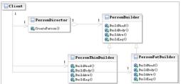 深入解析Python设计模式编程中建造者模式的使用