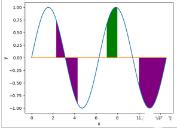 Python使用matplotlib填充图形指定区域代码示例