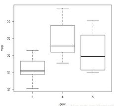 R语言进行单因素方差分析