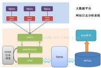 大数据分析整体技术流程及架构