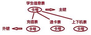sql语句中的主外键关系