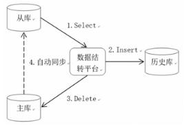 OLTP类系统数据结转最佳实践