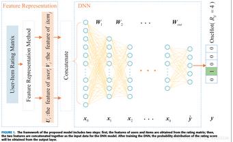 基于神经网络的推荐系统模型