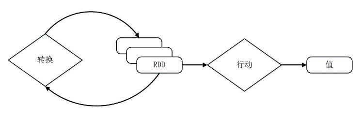 RDD是什么?它有哪些基本属性?