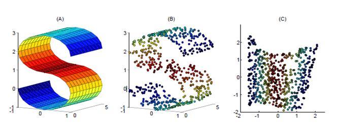 你需要掌握的4种常用数据降维方法