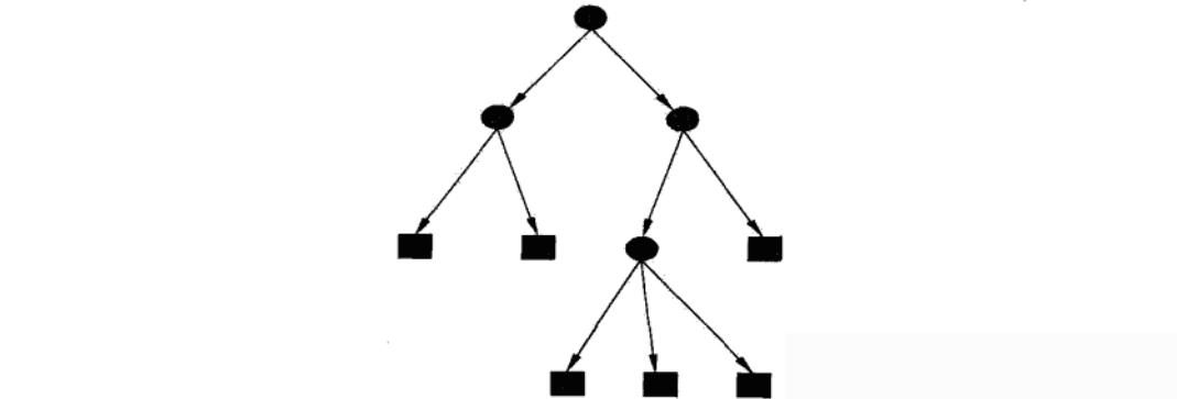 如何快速简单的理解决策树的概念?