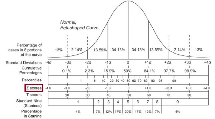 如何清晰的理解Z-Score这种数据标准化的处理方法?