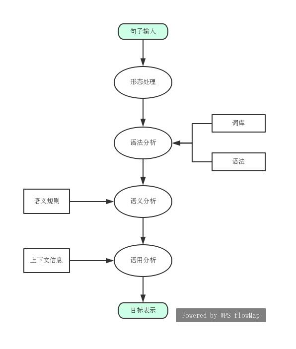 NLP自然语言处理基础概念的理解与介绍