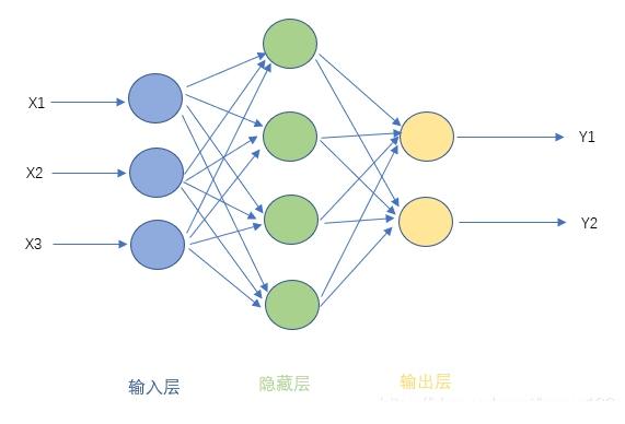 前馈神经网络基本原理是什么?