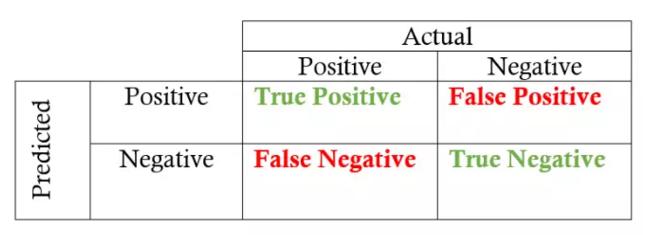 评估机器学习模型的指标:召回率,精确率和F值