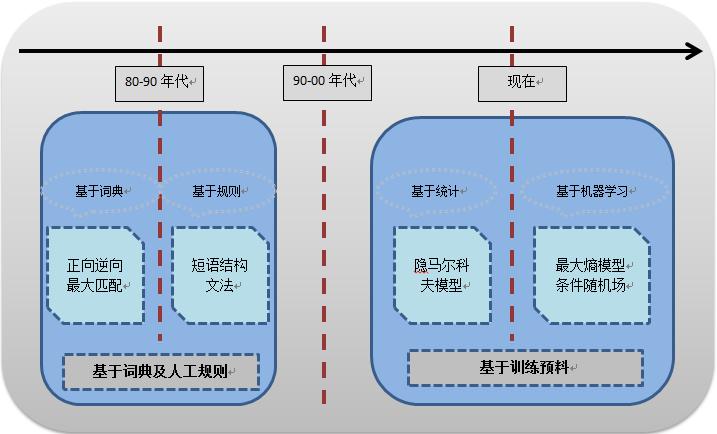 一文带你了解中文文本分类的关键技术--中文分词