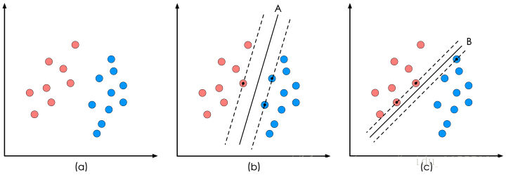 SVM算法原理是什么?如何实现?