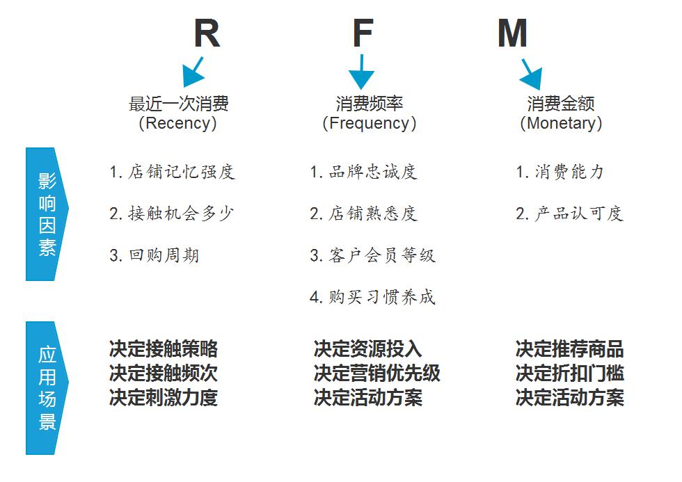 教你快速理解用户行为分析模型-RFM模型