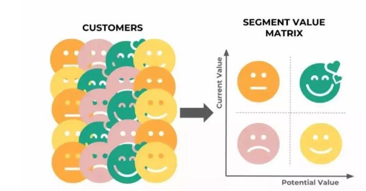 如何快速有效地进行客户细分?需要注意的问题有哪些?