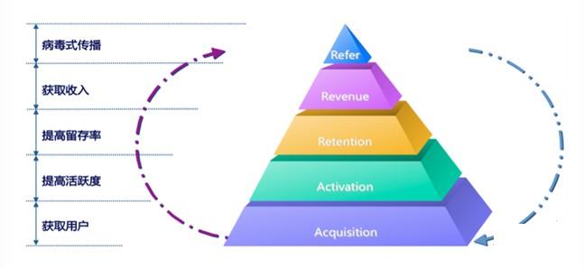 商业分析必须要了解的AARRR漏斗模型