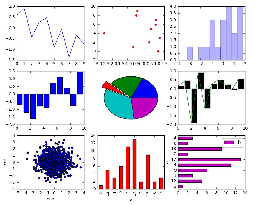 最详细的matplotlib绘图教程就在这里了!